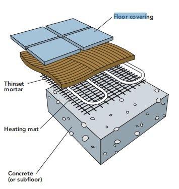 Sub-floor heater