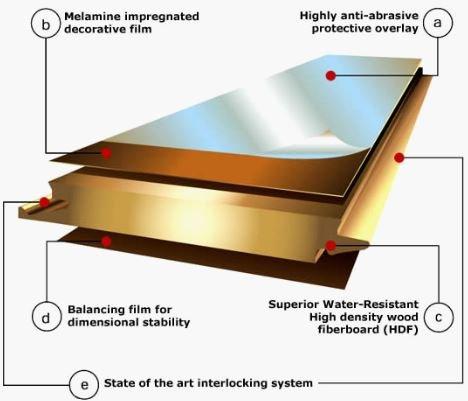 Is Laminate Flooring Toxic How Long It Emits Gas Floor Techie