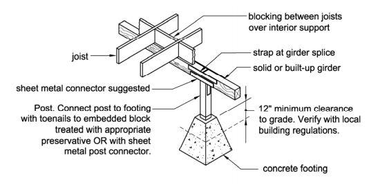 purpose of floor joist blocking