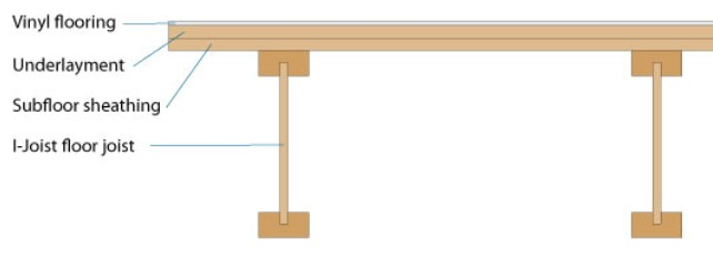 osb vs plywood subfloor. what is subfloor sheathing, underlayment and its purposes